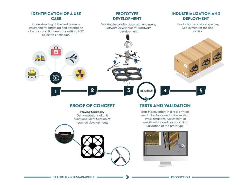 design process industrial drone