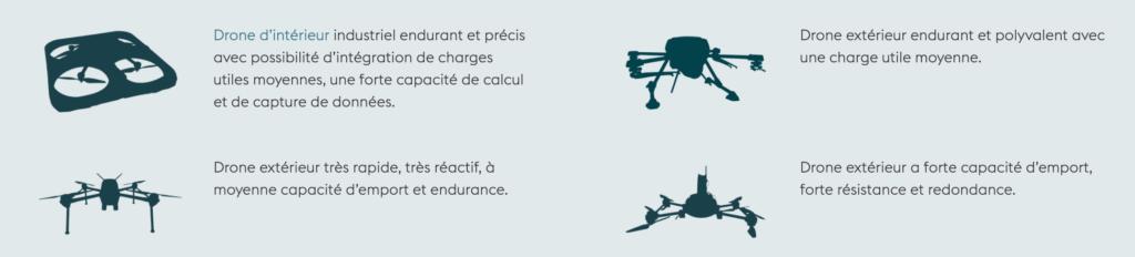 drones sur mesure